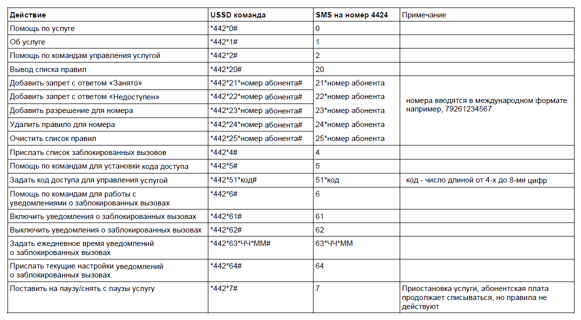команды для подключения, отключения инастройки Черного списка на МТС